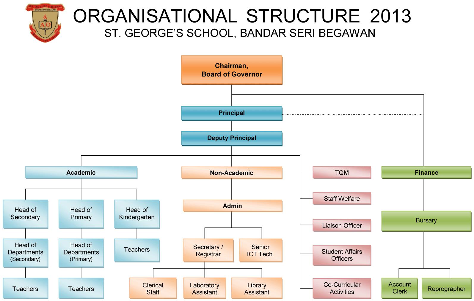 Office Layout Template Organisation Chart St George S School Brunei Darussalam